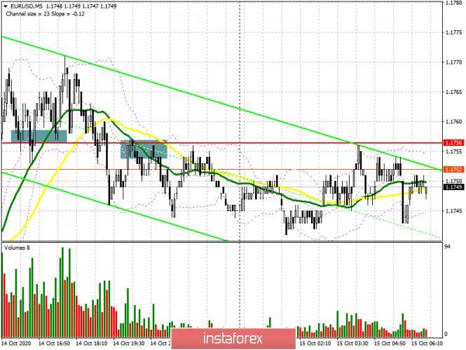 analytics5f87cff0496eb - EUR/USD: план на европейскую сессию 15 октября. Commitment of Traders COT отчеты (разбор вчерашних сделок). Медведи перетягивают