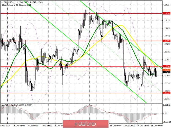 analytics5f87cfff23bf1 - EUR/USD: план на европейскую сессию 15 октября. Commitment of Traders COT отчеты (разбор вчерашних сделок). Медведи перетягивают