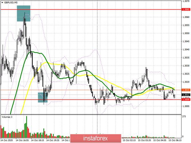 analytics5f87d4397b311 - GBP/USD: план на европейскую сессию 15 октября. Commitment of Traders COT отчеты (разбор вчерашних сделок). Покупатели фунта