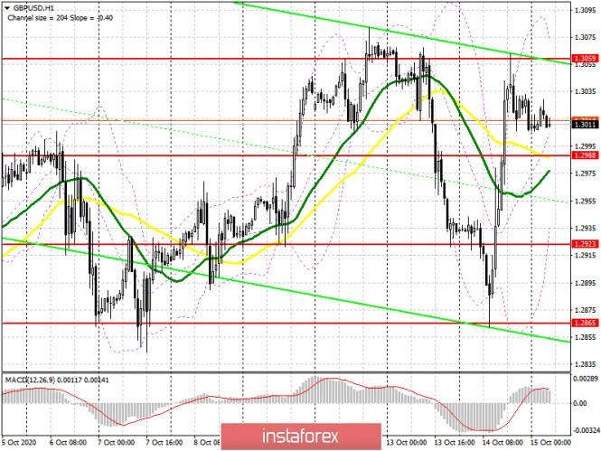analytics5f87d44a8b8a0 - GBP/USD: план на европейскую сессию 15 октября. Commitment of Traders COT отчеты (разбор вчерашних сделок). Покупатели фунта