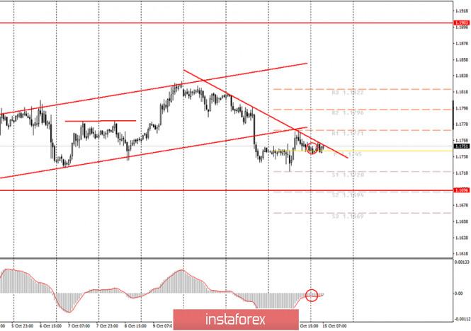 Аналитика и торговые сигналы для начинающих трейдеров. Как торговать валютную пару EUR/USD 15 октября? План по открытию и