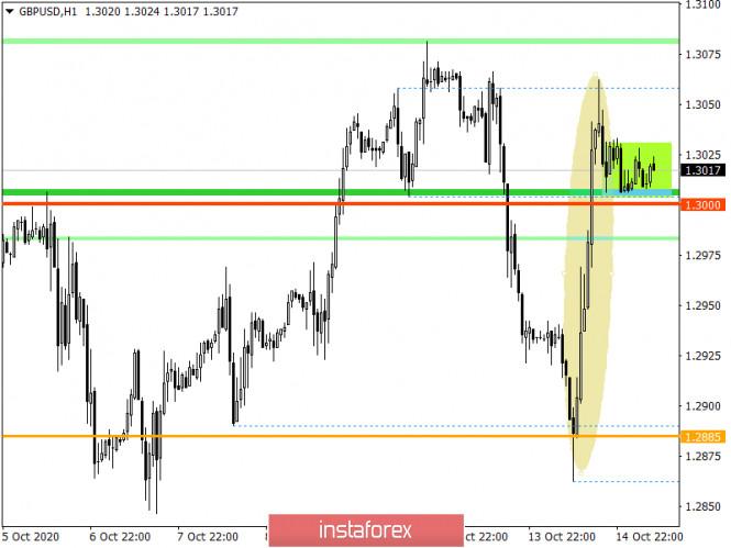 analytics5f87e81f354ba - Горящий прогноз по GBP/USD на 15.10.2020 и торговая рекомендация