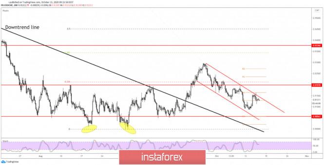 USD/CHF Imminent Upside Breakout