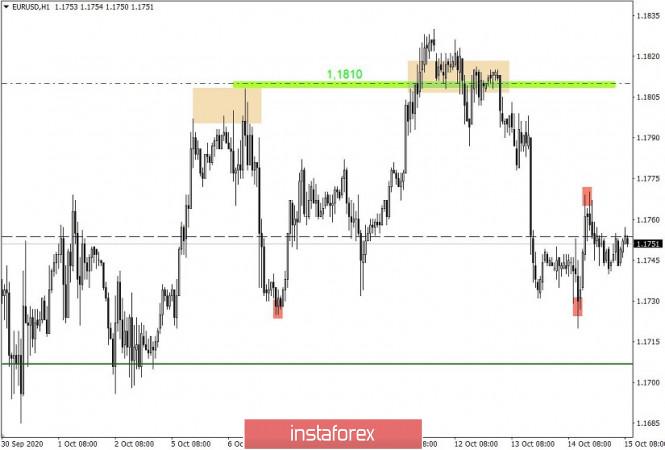 analytics5f87f48ce3e7b - Простые и понятные торговые рекомендации по валютной паре EURUSD 15.10.20