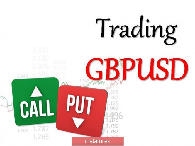 analytics5f880699b700b - Торговые рекомендации по валютной паре GBPUSD – расстановка торговых ордеров (15 октября)