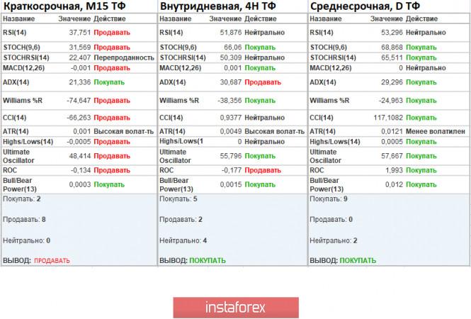 analytics5f8806aa1cbaa - Торговые рекомендации по валютной паре GBPUSD – расстановка торговых ордеров (15 октября)