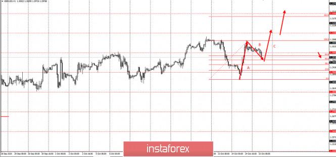 analytics5f880a84185f0 - Торговая идея по GBPUSD до 1,35