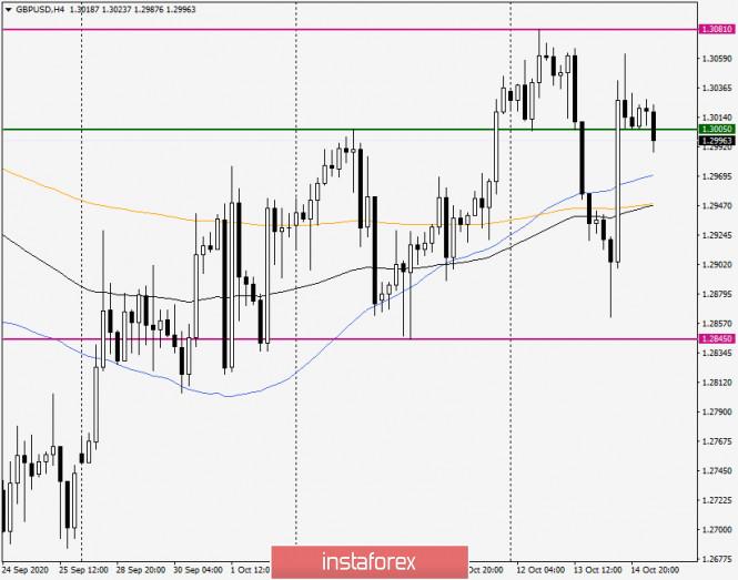 Анализ и прогноз по GBP/USD на 15 октября 2020 года