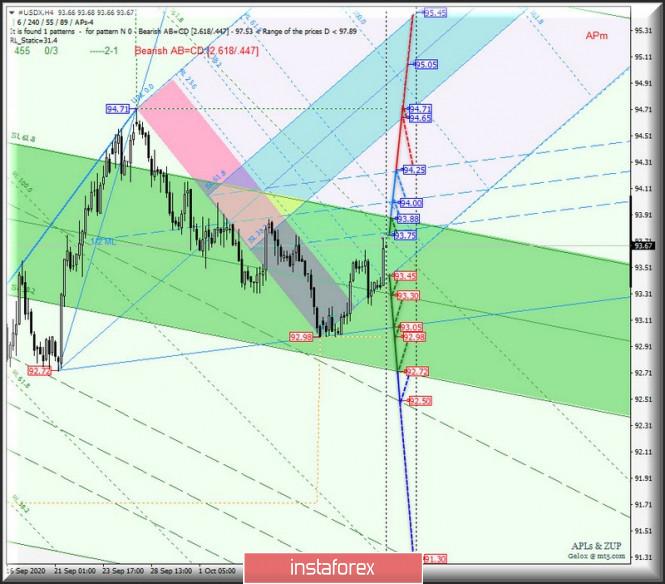 """US Dollar Index и """"главный"""" кросс-инструмент EUR/GBP - h4. Комплексный анализ APLs & ZUP вариантов движения c 16 октября"""