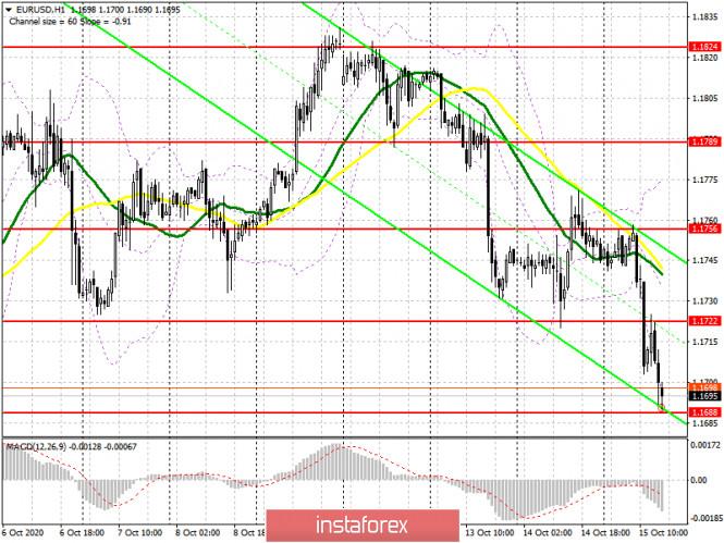 EUR/USD: план на американскую сессию 15 октября (разбор утренних сделок). Евро вернулся к падению, образовав несколько хороших