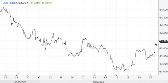analytics5f8862313fac8 - Верить в рост доллара или нет?
