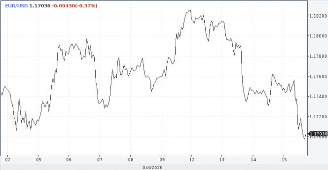 analytics5f88623ea4871 - Верить в рост доллара или нет?