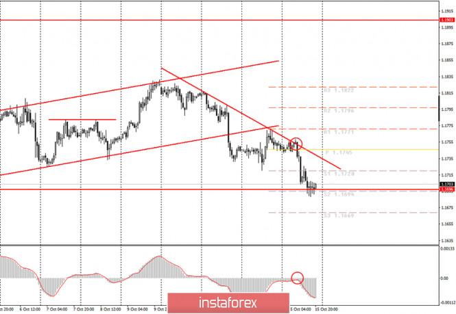 analytics5f8889f0ec13e - Аналитика и торговые сигналы для начинающих. Как торговать валютную пару EUR/USD 16 октября? Анализ сделок четверга. Подготовка