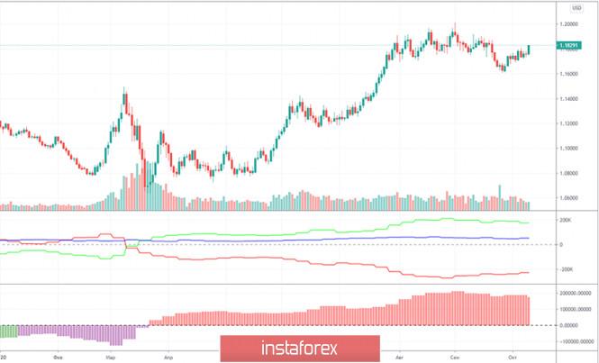Горящий прогноз и торговые сигналы по паре EUR/USD на 16 октября. Отчет COT (Commitments of Traders). Покупатели так и не