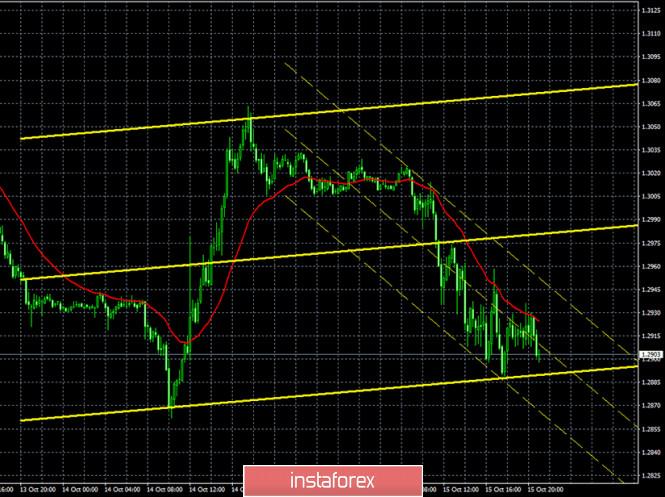 Горящий прогноз и торговые сигналы по паре GBP/USD на 16 октября. Отчет COT (Commitments of traders). Трейдеры продолжают