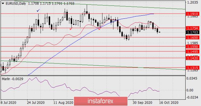 analytics5f8909bb24f3b - Прогноз по EUR/USD на 16 октября 2020 года