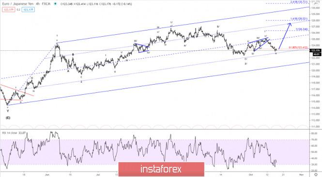 Elliott wave analysis of EUR/JPY for October 16, 2020