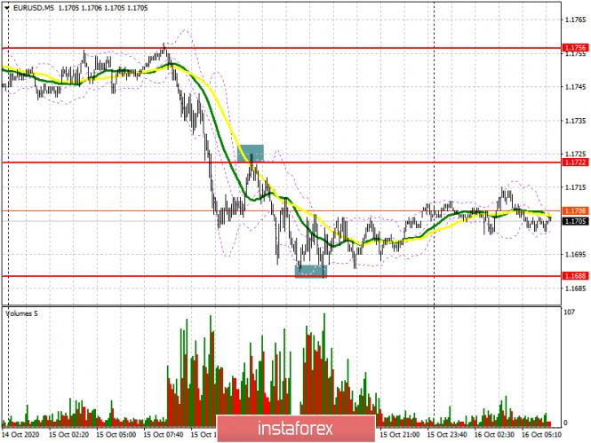 EUR/USD: план на европейскую сессию 16 октября. Commitment of Traders COT отчеты (разбор вчерашних сделок). Быки защитили