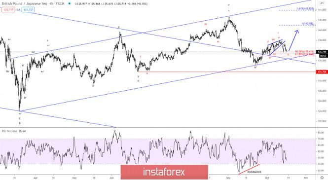 Elliott wave analysis of GBP/JPY for October 16, 2020