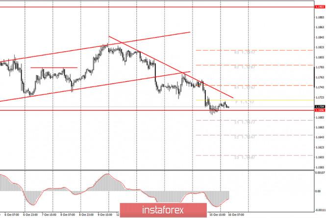 Аналитика и торговые сигналы для начинающих трейдеров. Как торговать валютную пару EUR/USD 16 октября? План по открытию и