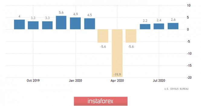 analytics5f893ae4deed1 - Горящий прогноз по EUR/USD на 16.10.2020 и торговая рекомендация
