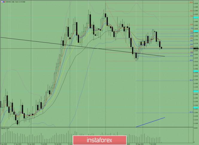 Индикаторный анализ. Дневной обзор на 16 октября 2020 по валютной паре EUR/USD