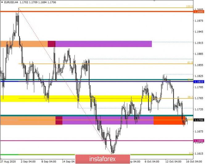 analytics5f8947b578882 - Торговые рекомендации по валютной паре EURUSD – перспективы дальнейшего движения