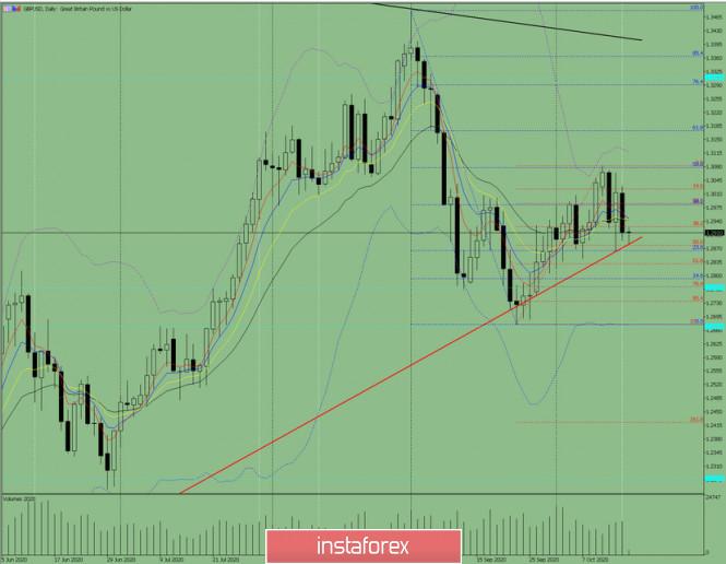 Индикаторный анализ. Дневной обзор на 16 октября 2020 года по валютной паре GBP/USD