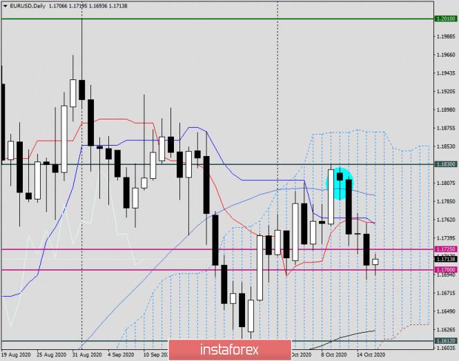 analytics5f8961f63e92b - Анализ и прогноз по EUR/USD на 16 октября 2020 года