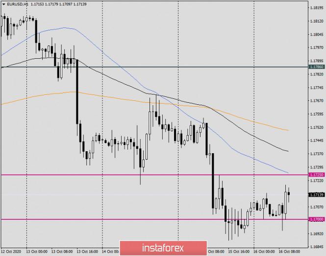 analytics5f89620559ed7 - Анализ и прогноз по EUR/USD на 16 октября 2020 года