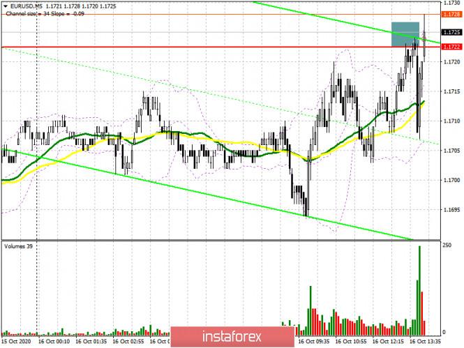 EUR/USD: план на американскую сессию 16 октября (разбор утренних сделок). Быки пытаются отбить уровень 1.1722, но испытывают