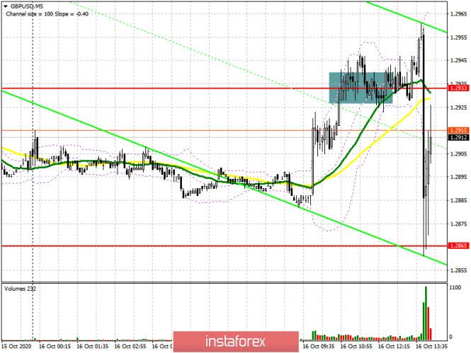 GBP/USD: план на американскую сессию 16 октября (разбор утренних сделок). Фунт вновь кидает из сторону в сторону на новостях