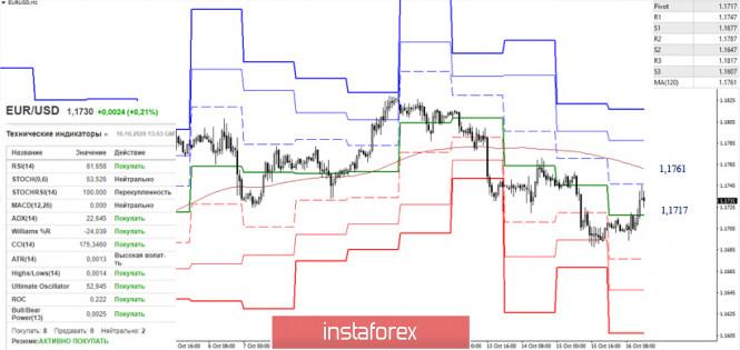 EUR/USD и GBP/USD 16 октября – рекомендации технического анализа