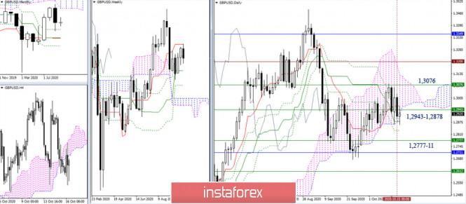 analytics5f89afa52a37a - EUR/USD и GBP/USD 16 октября – рекомендации технического анализа