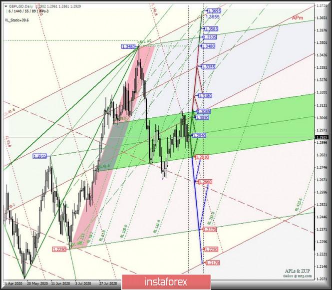 Основные валютные инструменты - Daily - EUR/USD & GBP/USD. Комплексный анализ APLs & ZUP вариантов движения с 19