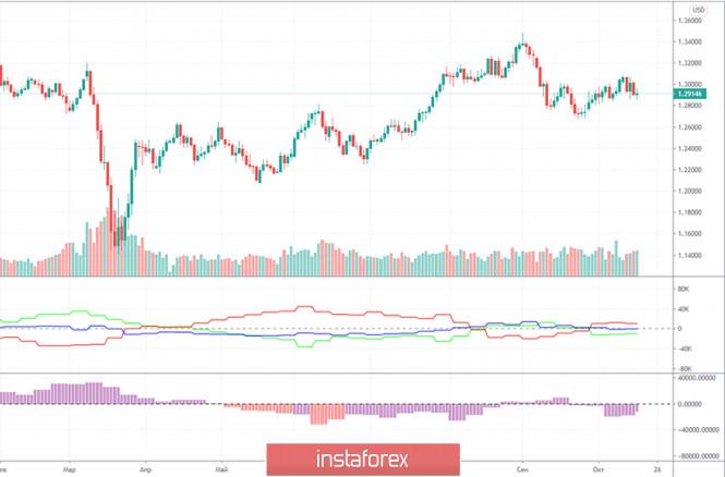 Горящий прогноз и торговые сигналы по паре GBP/USD на 19 октября. Отчет COT (Commitments of traders). Профессиональные трейдеры