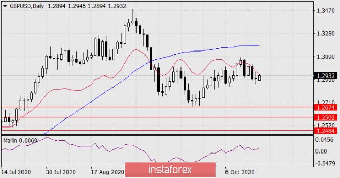 Прогноз по GBP/USD на 19 октября 2020 года