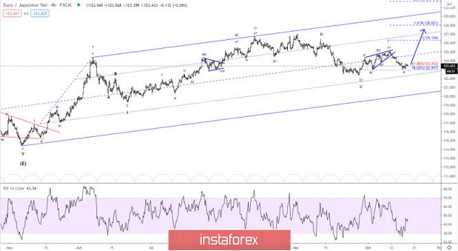 Elliott wave analysis of EUR/JPY for October 19, 2020