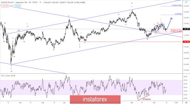 Elliott wave analysis of GBP/JPY for October 19, 2020