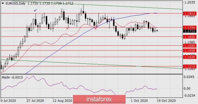 Forecast for EUR/USD on October 19, 2020