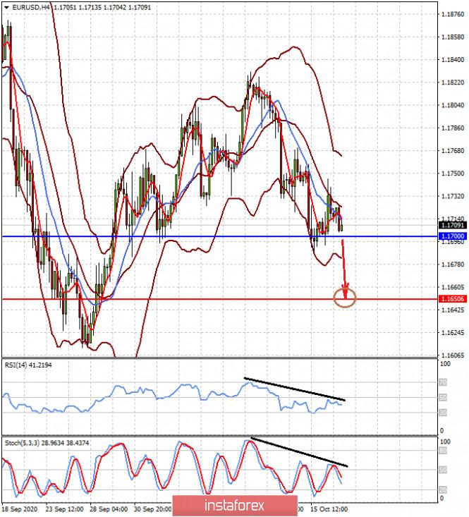 Uncertainties support USD despite its fundamental weakness