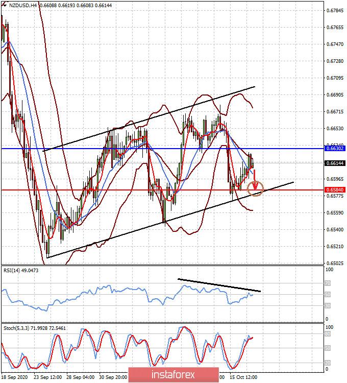Факторы неопределенности поддерживают доллар, несмотря на его фундаментальную слабость (пары EURUSD и NZDUSD могут оказаться под давлением)