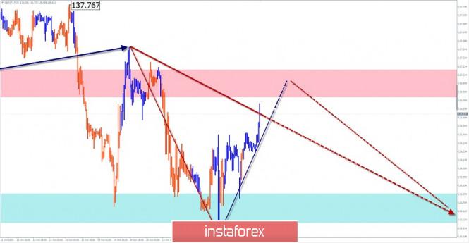 Упрощенный волновой анализ и прогноз EUR/USD, AUD/USD, GBP/JPY на 19 октября