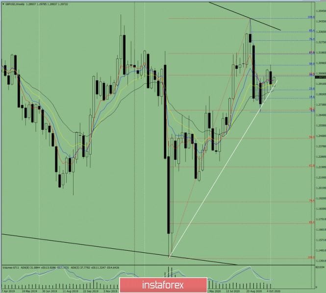 Технический анализ на неделю с 19 по 24 октября на валютной паре GBP/USD