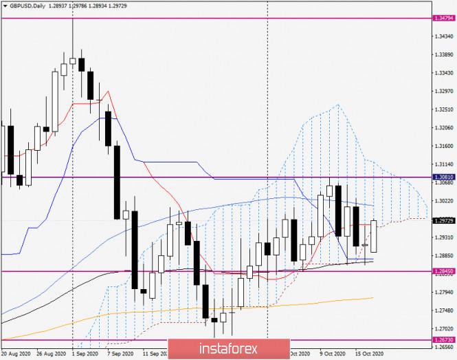 Анализ и прогноз по GBP/USD на 19 октября 2020 года