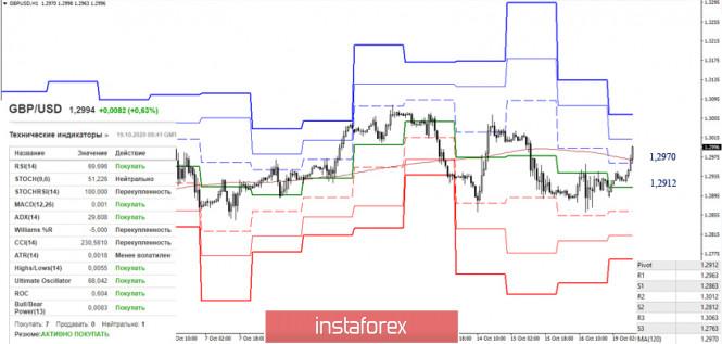 EUR/USD и GBP/USD 19 октября – рекомендации технического анализа
