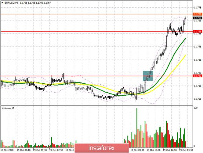 EUR/USD: план на американскую сессию 19 октября (разбор утренних сделок). Покупатели евро толкают пару вверх на фоне отсутствия