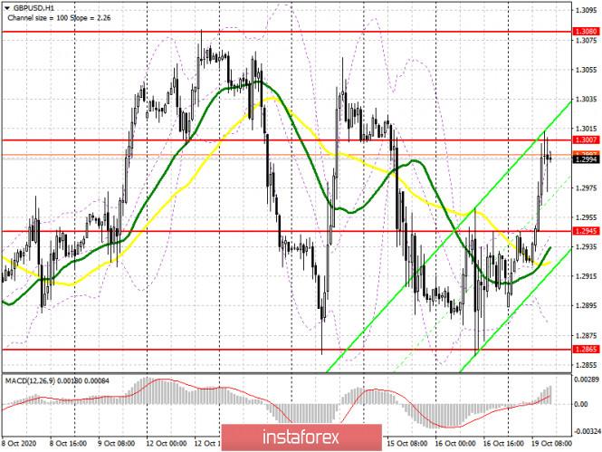 GBP/USD: план на американскую сессию 19 октября (разбор утренних сделок). Покупатели фунта полны оптимизма даже на фоне сложностей,