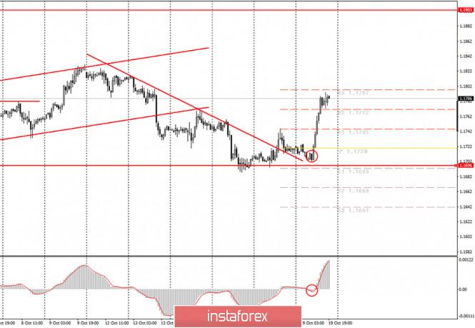 Аналитика и торговые сигналы для начинающих. Как торговать валютную пару EUR/USD 20 октября? Анализ сделок понедельника.
