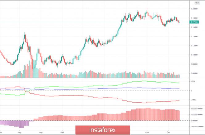 Горящий прогноз и торговые сигналы по паре EUR/USD на 21 октября. Отчет COT (Commitments of Traders). Нэнси Пелоси и Кристин